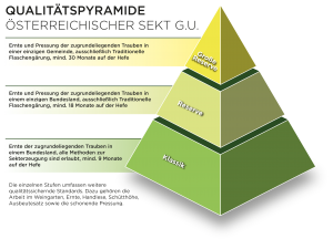 Dreistufige Qualitätspyramide